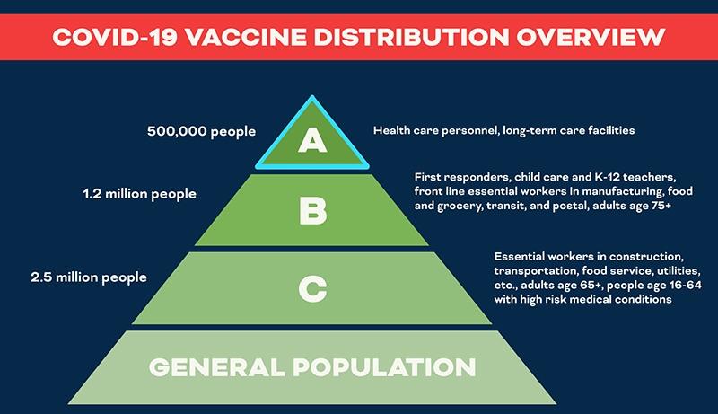 VA Covid-19 vaccine plan